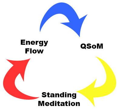 The 3 Core Skills of Qigong/Chi Kung