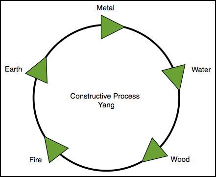 5 processes constructing