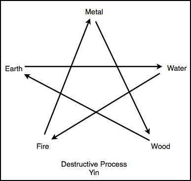 Destruction cycle